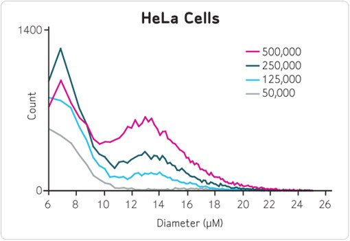 Merck:/Freestyle/BI-Bioscience/Cell-Analysis/Scepter/validated-cell-types/hela-cells-large-top.jpg