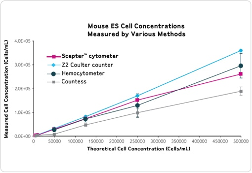 Validated Cell Types with Scepter™ 2 0 Cell Counter | Life Science