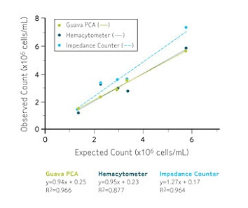 Flow Cytometry Applications - Bioprocess | Life Science Research | Merck