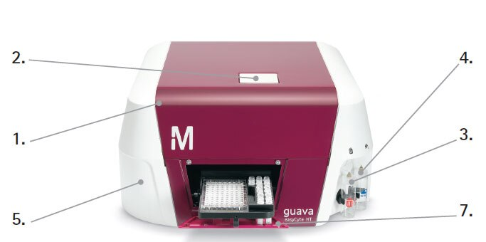 The guava easyCyte™ flow cytometry high throuput system.