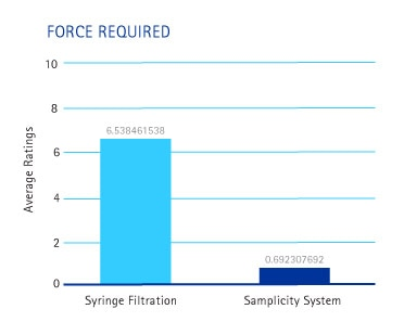 Force required for traditional syringe filtration versus samplicity® system.