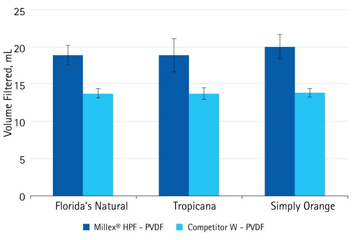 Comparison of Millex® HPF syringe filters with PVDF membrane compared to Competitor W syringe filters with PVDF membrane and a prefilter. 10% solutions (v/v) of of orange juice (three different brands) were filtered through these syringe filters and volume at which the filter was clogged was recorded.