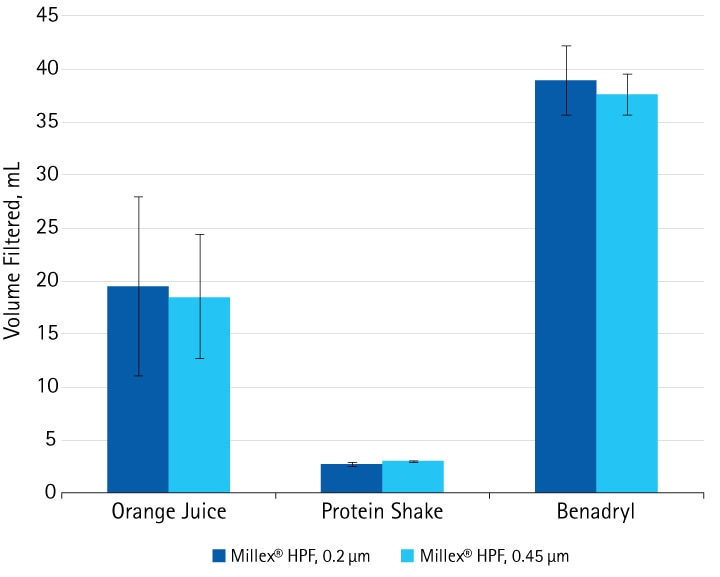 The ability of Millex® HPF filters with hydrophilic PTFE membrane to process various sample types (20% orange juice in water, v/v; protein shake 2 mg/mL, and Benadryl® antihistamine syrup) was tested by measuring the volume filtered before the filter clogged.