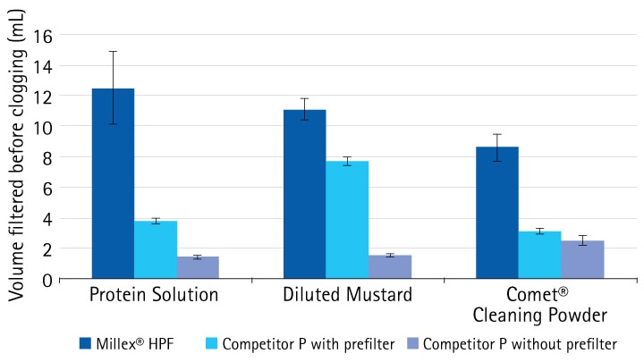 Comparison of PVDF syringe filters shows that Millex® HPF filters can filter higher volumes of particle-laden solutions than competing filters.  Protein Solution: 2 mg/mL whey protein powder solution in water Comet® Cleaning Powder: 1% solution, v / v in water