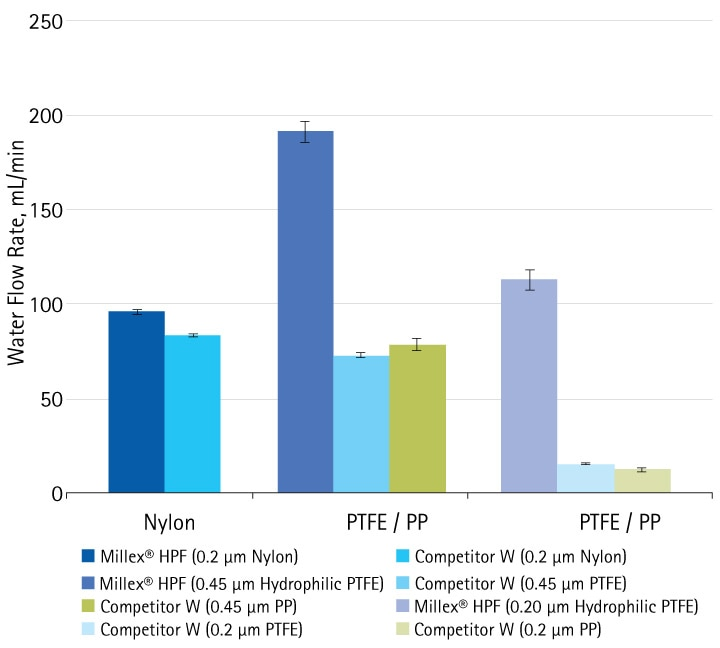 The rate of water flow through various Millex® HPF filters was compared with water flow through Competitor W syringe filters that also have built-in prefilteres. For the PTFE/polypropylene syringe filters from Competitor W, they were first wetted by 50% ethanol followed by water rinse prior to flow rate measurement.