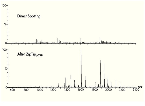 ZipTip® advantages for mass spec.