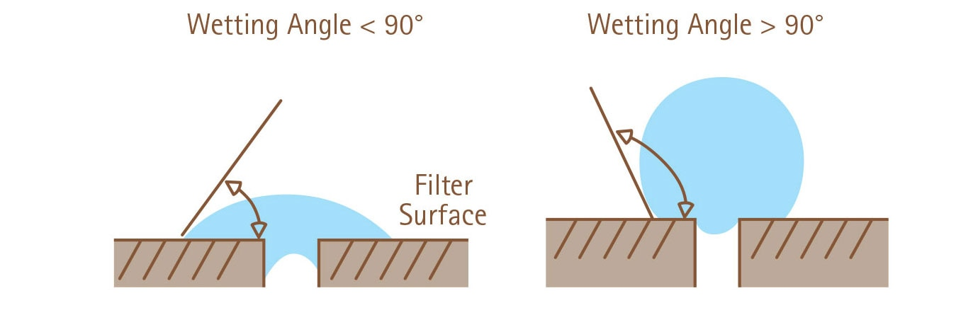 The angle that is formed by the edge of a water droplet on a horizontal membrane defines wettability. On a hydrophilic membrane, the wetting angle is less than 90 degrees, while on a hydrophobic membrane, the wetting angle exceeds 90 degrees.
