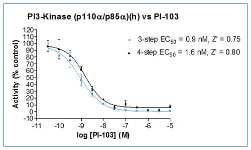 Titration of the known PI 3-Kinase inhibitor PI-103 demonstrates that the 4-step and 3-step assay formats produce comparable data.