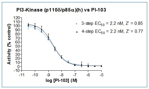 Graphs showing that the titration of the known PI 3-Kinase inhibitor PI-103 demonstrates that the 4-step and 3-step assay formats produce comparable data.