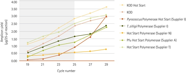 KOD polymerase yields more product in fewer cycles compared to other PCR enzymes.