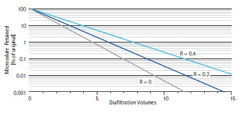 A more precise characterization for both wash-in and wash-out continuous diafiltration. The figure demonstrates theoretical diafiltration volumes for microsolutes that pass through the membrane (R=0), as well as partially retained microsolutes (R=0.1, 0.2 etc.).