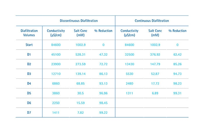 Merck:/Freestyle/BI-Bioscience/PSP/PSP-images/comparison-table.jpg