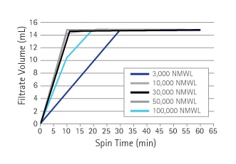 Typical spin times with respect to filtrate volume.
