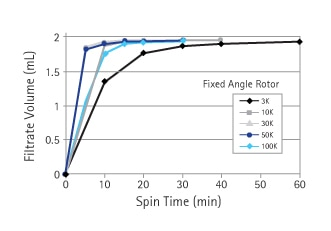 Fixed angle rotor spin time for Amicon® Ultra 2mL concentrator.