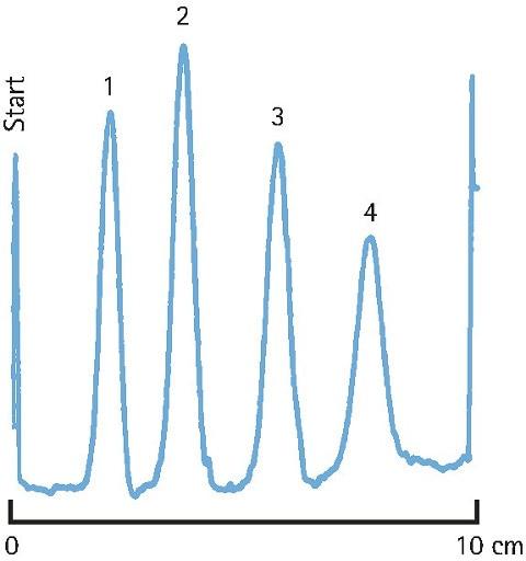 Aluminum Oxide Plates For Tlc Analytics And Sample Preparation Merck