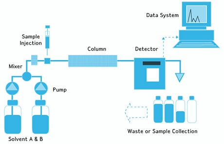 Water for HPLC | Application | Water Purification | MerckMerck Millipore
