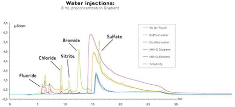 Merck:/Freestyle/LW-Lab-Water/applications/IC/LW-LC-IC-Impact-Image1-460x211.jpg