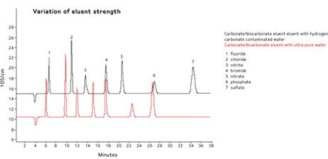 Merck:/Freestyle/LW-Lab-Water/applications/IC/LW-LC-IC-Impact-Image2-460x224.jpg