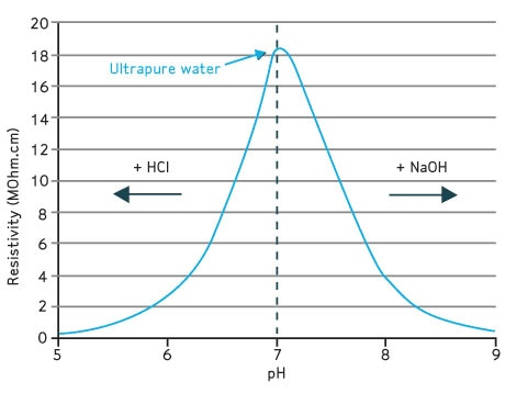 Merck:/Freestyle/LW-Lab-Water/water-lab/LW-Graph-460x358.jpg