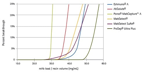 The breakthrough curves of various commercially available Protein A media at 3 minutes residence time
