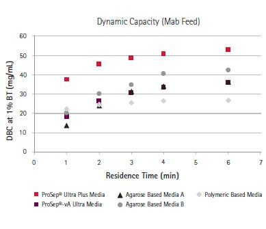 Dynamic capacity of ProSep® Ultra Plus media compared with competitive media.