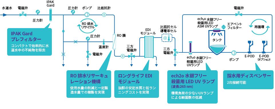 Elix Ro Edi 方式 純水製造装置 Milli Q Ix 7003 05 10 15 超純水 純水製造装置 メルク